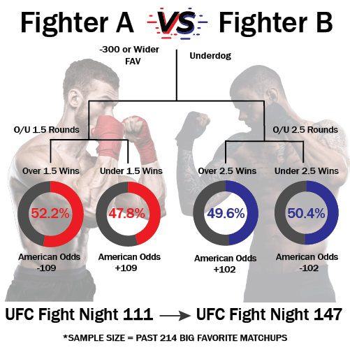 Two fighters facing off with stats on fight totals