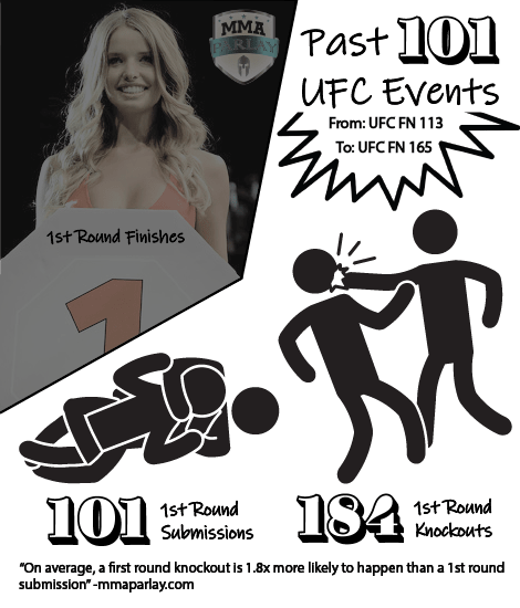 stats on 1st round finishes in the ufc