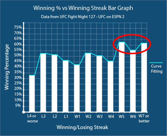 A bar graph that has winning streaks on the x-axis and win percentage on the y-axis